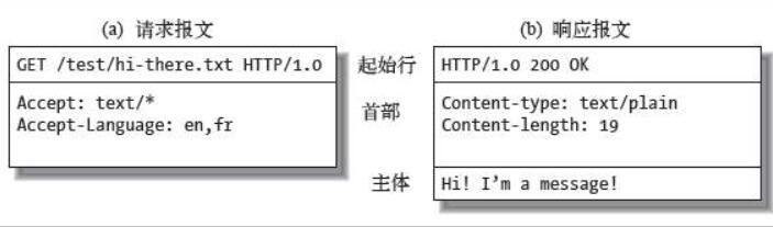 代理IPHTTP報文解析