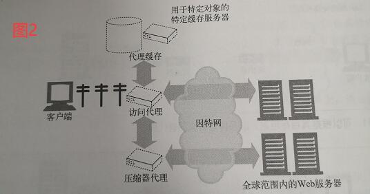 代理层次结构的内容路由 (2).jpg